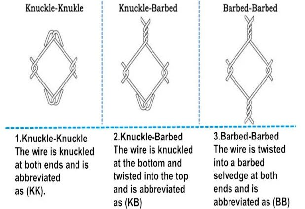 Chain link chain mesh profiles knuckle-knuckle, knuckle-barbed, barbed-barbed Dog Gone Fencing